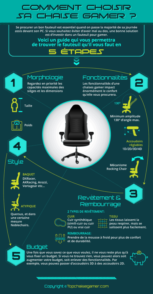 Infographie Chaise gamer fauteuil